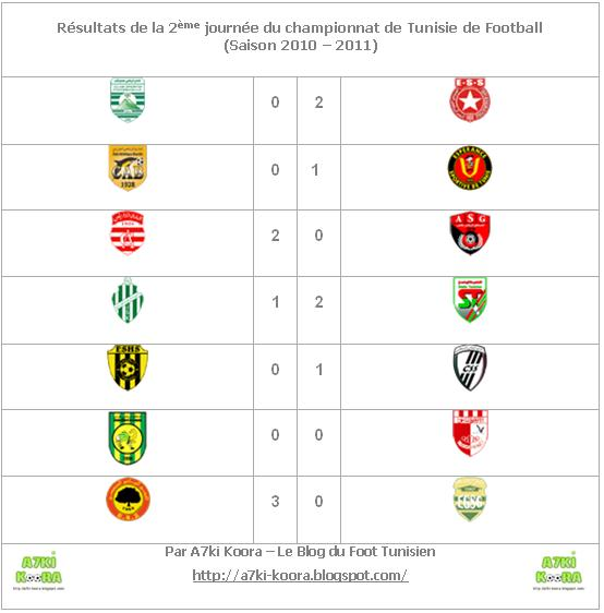 ligue 2 tunisie