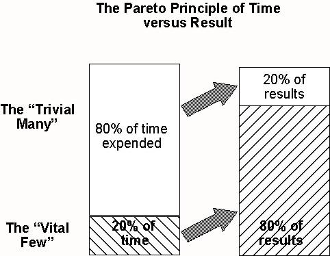 Mat refleksi paretos principle 8020 apakah yang dimaksudkan dengan hukum 8020 ini menurut juran hukum 8020 ini adalah berasaskan kepada vital few and trivial many ccuart Image collections