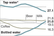 Bottled Water to Tap Water Graph