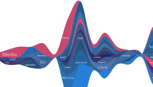 Twitter+StreamGraphs Most Stunning Twitter Visualizations