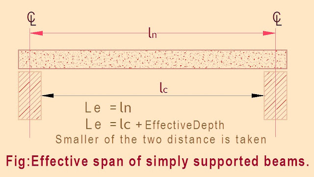Effective span of beam structure