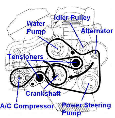 e46beltdiagram diy additional info on e46 alternator replacement 1994 bmw 325i stereo wiring diagram at edmiracle.co
