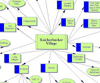 Help In Understanding Various Blog Posts, The KV Mind Map: Click On Image Below