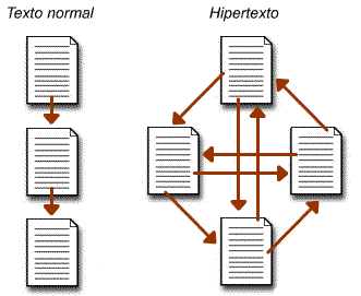 external image hipertexto+2.png
