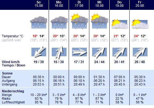 wetter aichach 7 tage