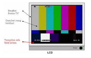 Pada televisi tabung, bagian terluar dari tabung agak tertutupi oleh ...