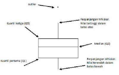 Junaidi fe unja mengenal boxplot garis horizontal bagian bawah box menyajikan kuartil pertama q1 sementara bagian atas menyajikan kuartil ketiga q3 bagian dari box adalah bidang yang ccuart Choice Image