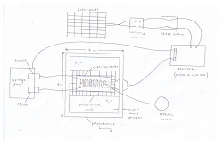 Sketch of Final Design