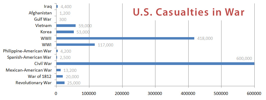 US military casualties