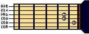 Acorde de Lam para Guitarra