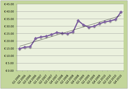Gameloft%2BQtr%2BRev%2BTrend%2B2006-2010 Gráfico mostra rendimentos da Gameloft desde 2006