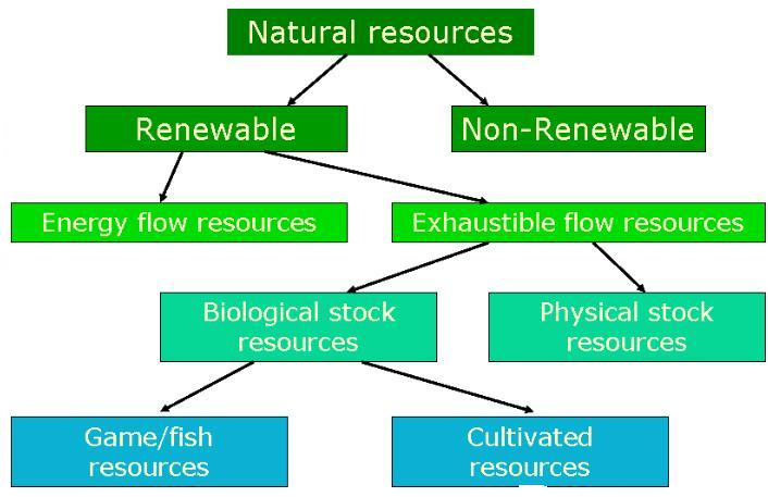 renewable and non renewable energy essay All the natural resources can be divided into two categories: (i) exhaustible  natural resources (ii) inexhaustible natural resources exhaustible.