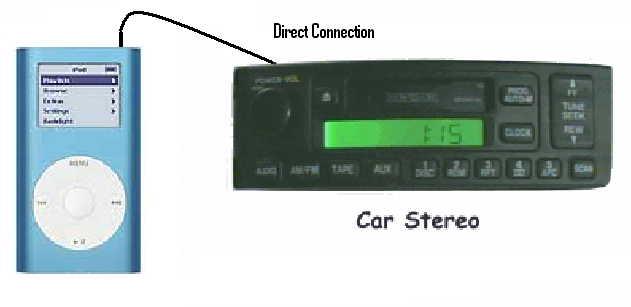 Car Stereo Ipod Input  Car Stereo Ipod Input