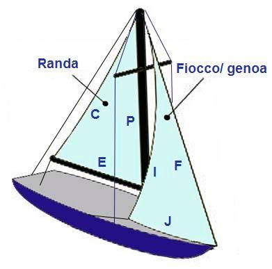 Calcolo della superficie velica terraferma sailors for Calcolo superficie