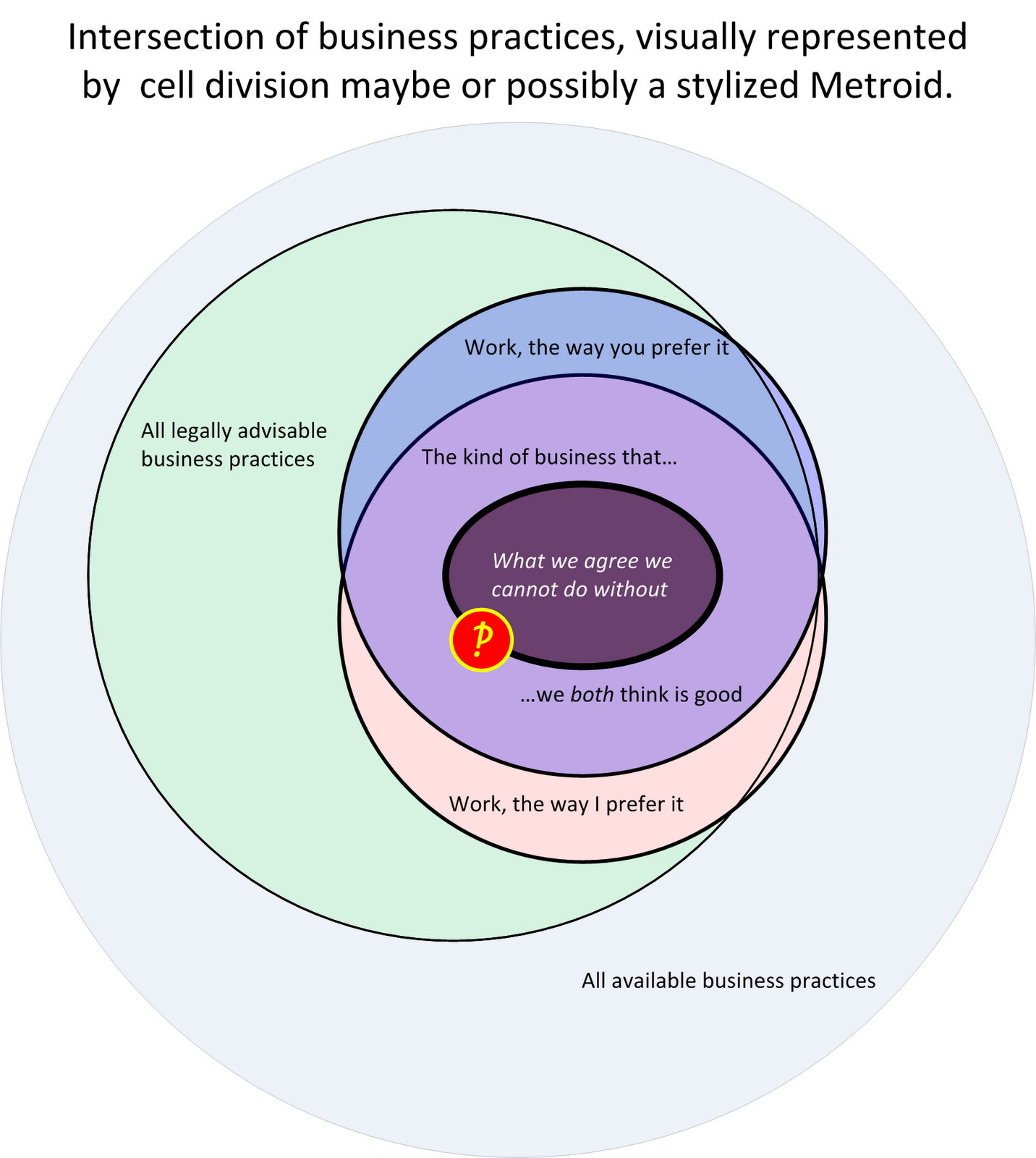 Intersection of business practices, visually represented by cell division maybe or possibly a stylized Metroid