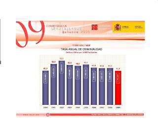 Critica y economia entre inmigracion y delincuencia Gobierno de espana ministerio del interior