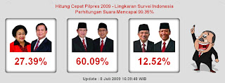 Hasil Quick Count TVOne
