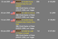 Mike Matusow's cashes at the 2008 WSOP