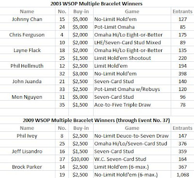 Comparing 2003 and 2009 mulitiple WSOP bracelet winners