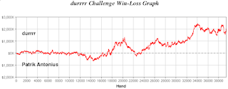 The current graph of the first 'durrrr challenge'