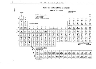 Dr gaydens science class august 2008 below find page b for the back of your notebook this is the periodic table of elements urtaz Images