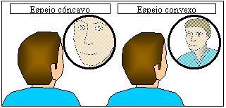 La f sica de la ptica espejos e imagenes - Como se hacen los espejos ...