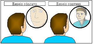 La f sica de la ptica espejos e imagenes for Espejos planos concavos y convexos