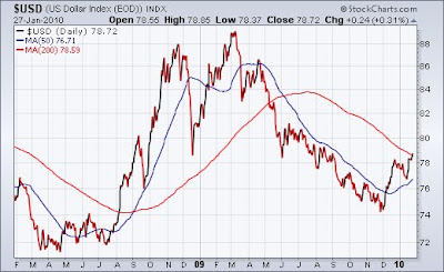 us dollar index The ugly truth behind dollar and euro
