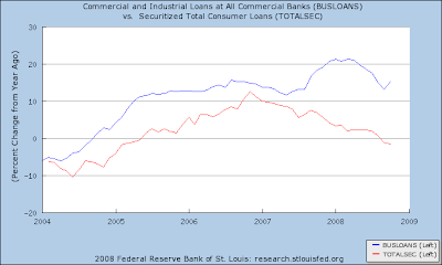 consumer+loan+securitized Bank Lending: Where is the clog?