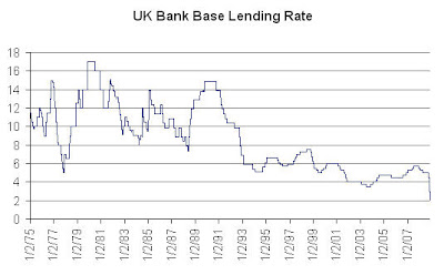 UK+bank+rate BOE cut rate to historical lows