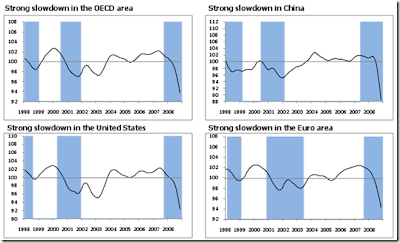 "oecd 1 thumb Death of ""decoupling"""