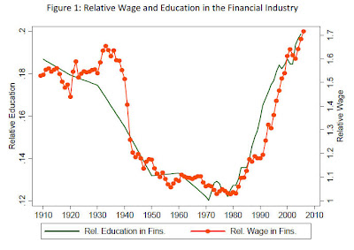 u shaped+financial+industry Financial sector in historical perspective