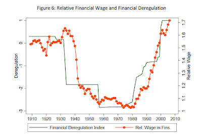 deregulation+and+finance Reform executive pay