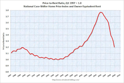 PriceRentQ42008 When the housing market will stop falling?