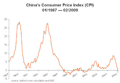 China+CPI+02.2009 China wants inflation