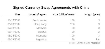 china+currency+swaps Why China is so worried about the Dollar?