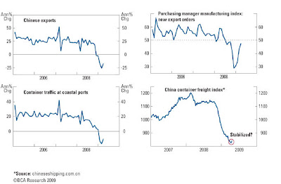 china+rebound Copper as leading economic indicator, Part 2