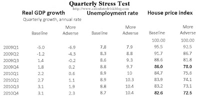 QStressTest Rosy assumptions in bank stress test