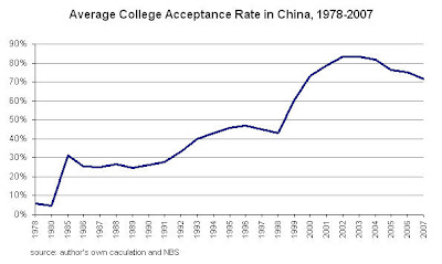 acceptance Chinas College Bubble