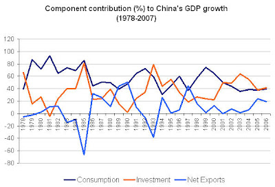 chinagdpcomponent Chinas export driven growth exaggerated