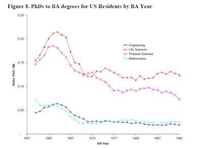 phdtobaus US and global higher education boom
