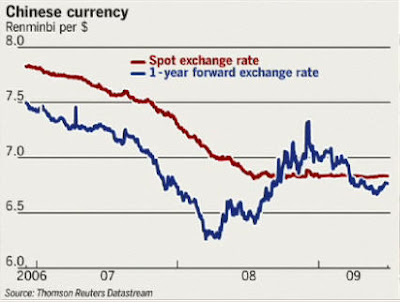 yuan Chinese Yuan back to hard peg to the dollar