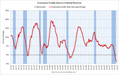 ConsumerCreditOct2009 Consumer credit contraction in historical perspective