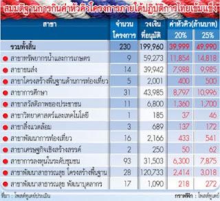 สรุป ผลงาน 1ปี กับนายกอภิสิทธิ์ นายกที่ดีที่สุดในประเทศไทย(แดงห้ามเข้าฮ่ะฮ่า)ภาค3