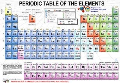 Forum edukasi alumni sdn pleburan 04 05 tabel periodik unsur tabel periodik standar memberikan informasi dasar mengenai suatu unsur ada juga cara lain untuk menampilkan unsur unsur kimia dengan memuat keterangan urtaz Images