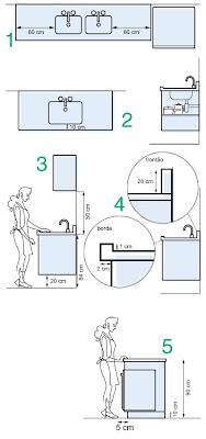 H de casa ingrediente base da cozinha ergonomia for Mobiliario ergonomico definicion
