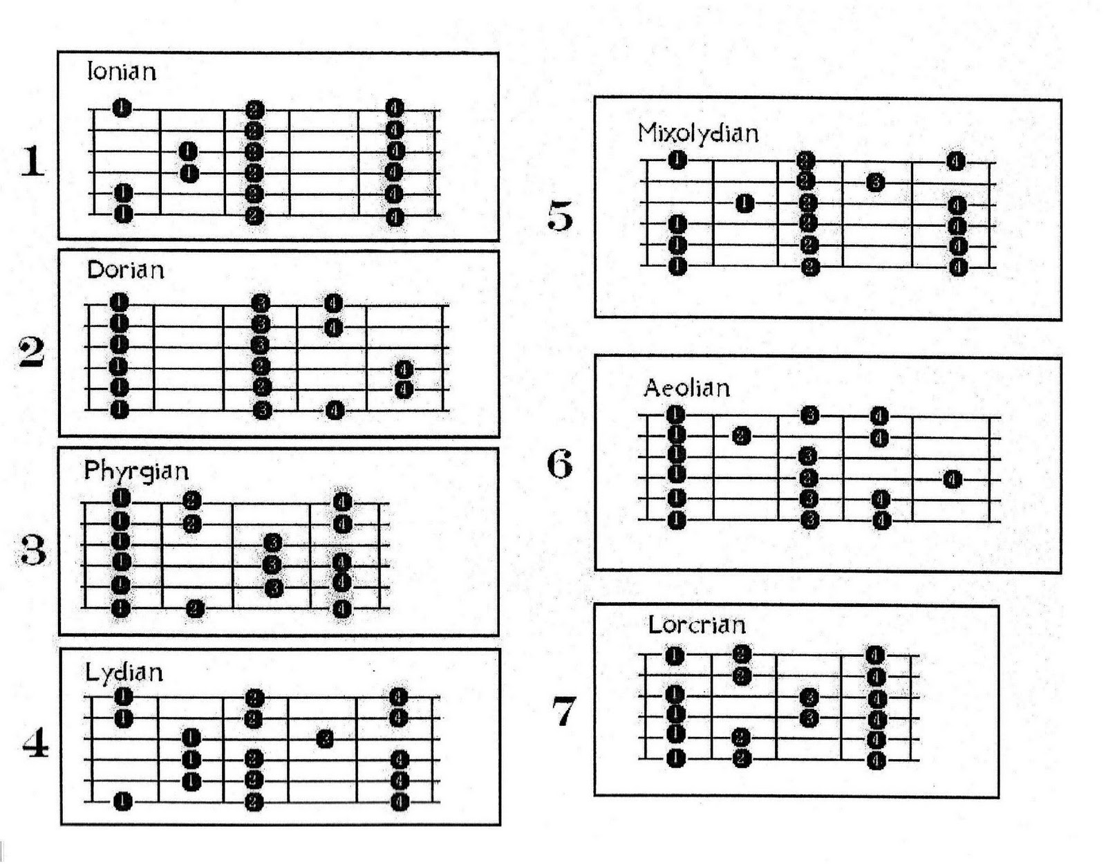 guitar basic scales