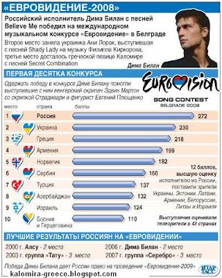 евровидение букмекеров 2008 на