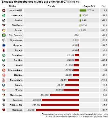 Faturamento dos Clubes Brasileiros