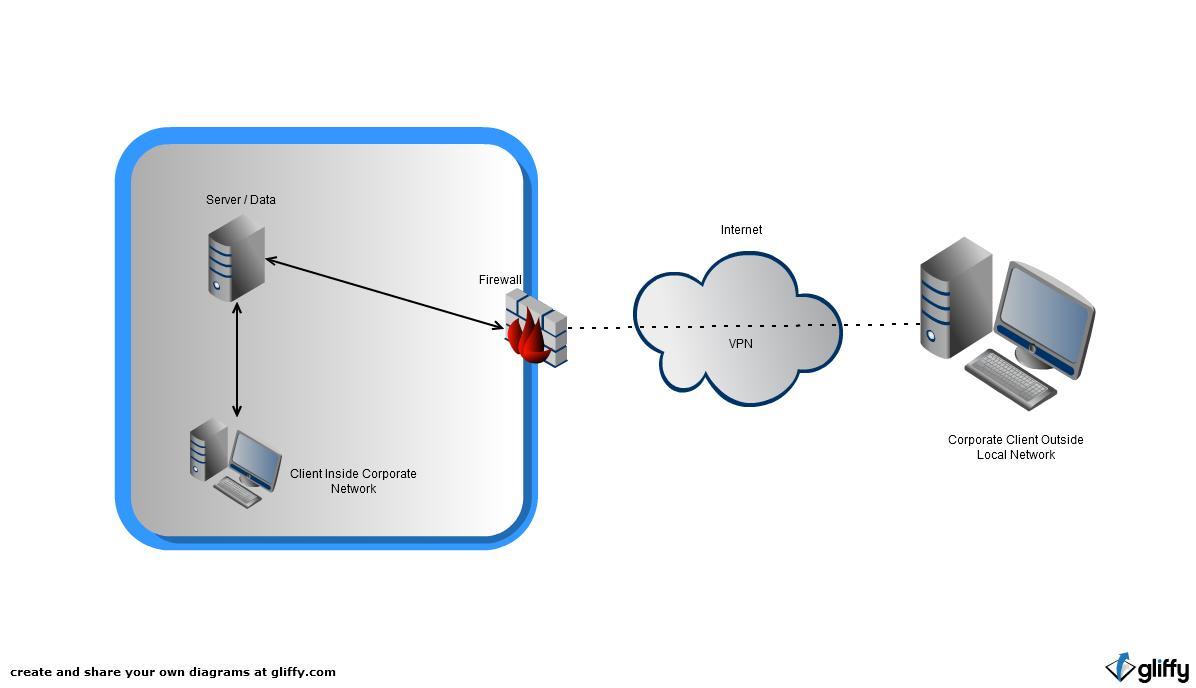 blogs blog 5 3 intranet diagram rh demetry movietheaterbusiness blogspot com intranet diagram ppt internet diagram symbol